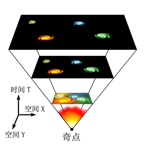 大爆炸(Big Bang)